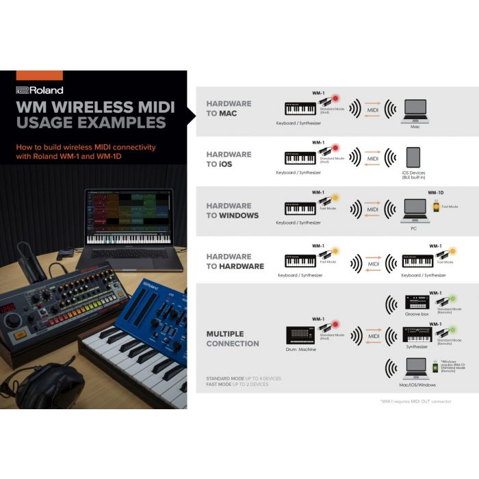 Roland WM-1 Wireless MIDI Adaptor Usage Examples